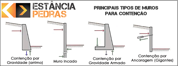muro-contenção